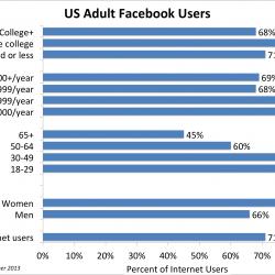 2015 Social Network Demographic Trends